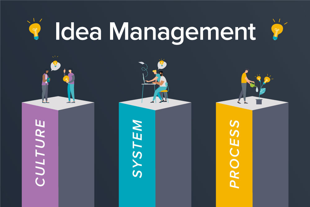 Idea management pillars