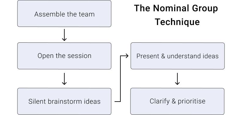 Nominal Group Effect Diagram
